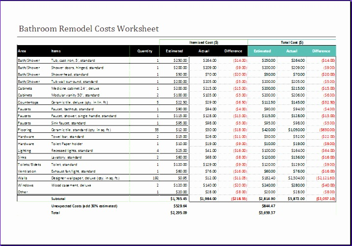 Bathroom remodel cost worksheet