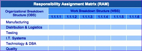 Responsibility assignment Matrix Excel Template Nqtke Inspirational Responsibility assignment Matrix Ram Template