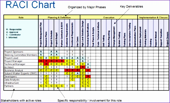 Responsibility assignment Matrix Excel Template S8unc Inspirational Raci