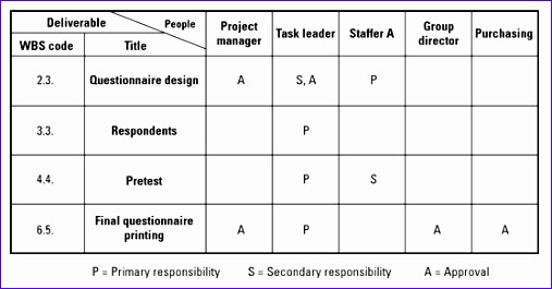 Responsibility assignment Matrix Excel Template Wb2ch Beautiful Responsibility assignment Matrix Ram Acqnotes