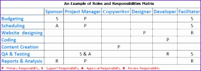 Responsibility Assignment Matrix Template Excel B3qfa Beautiful Defining Roles  Responsibilities And Skills In Project Staffing Plan  Project Roles And Responsibilities Matrix Templates