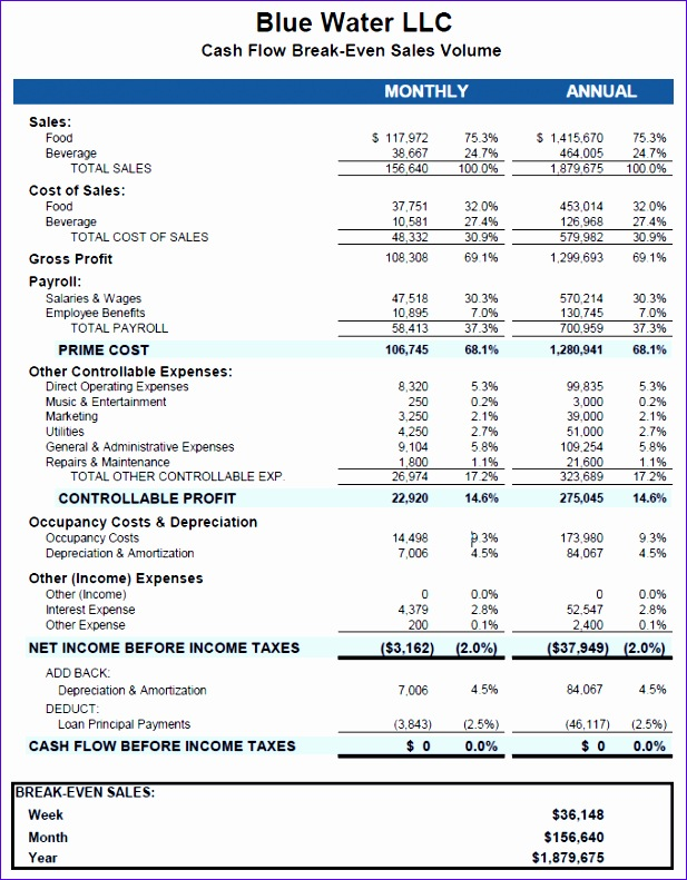 Restaurant Income Statement Template Excel Teusr Best Of Business Plan Financials Model Tableservice
