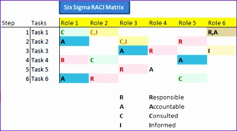 Six Sigma RACI Matrix