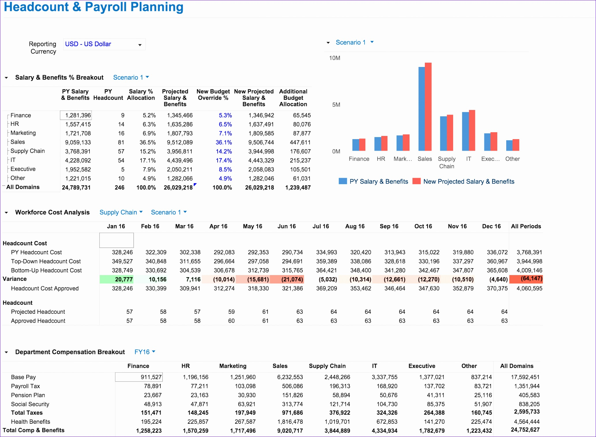 Payroll template free employee payroll template for excel for Manpower forecasting template