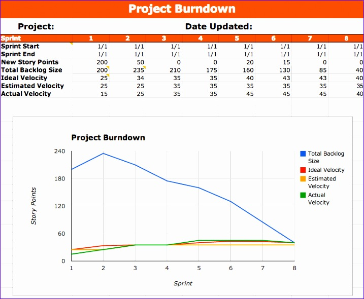 7 scrum burndown chart excel template exceltemplates