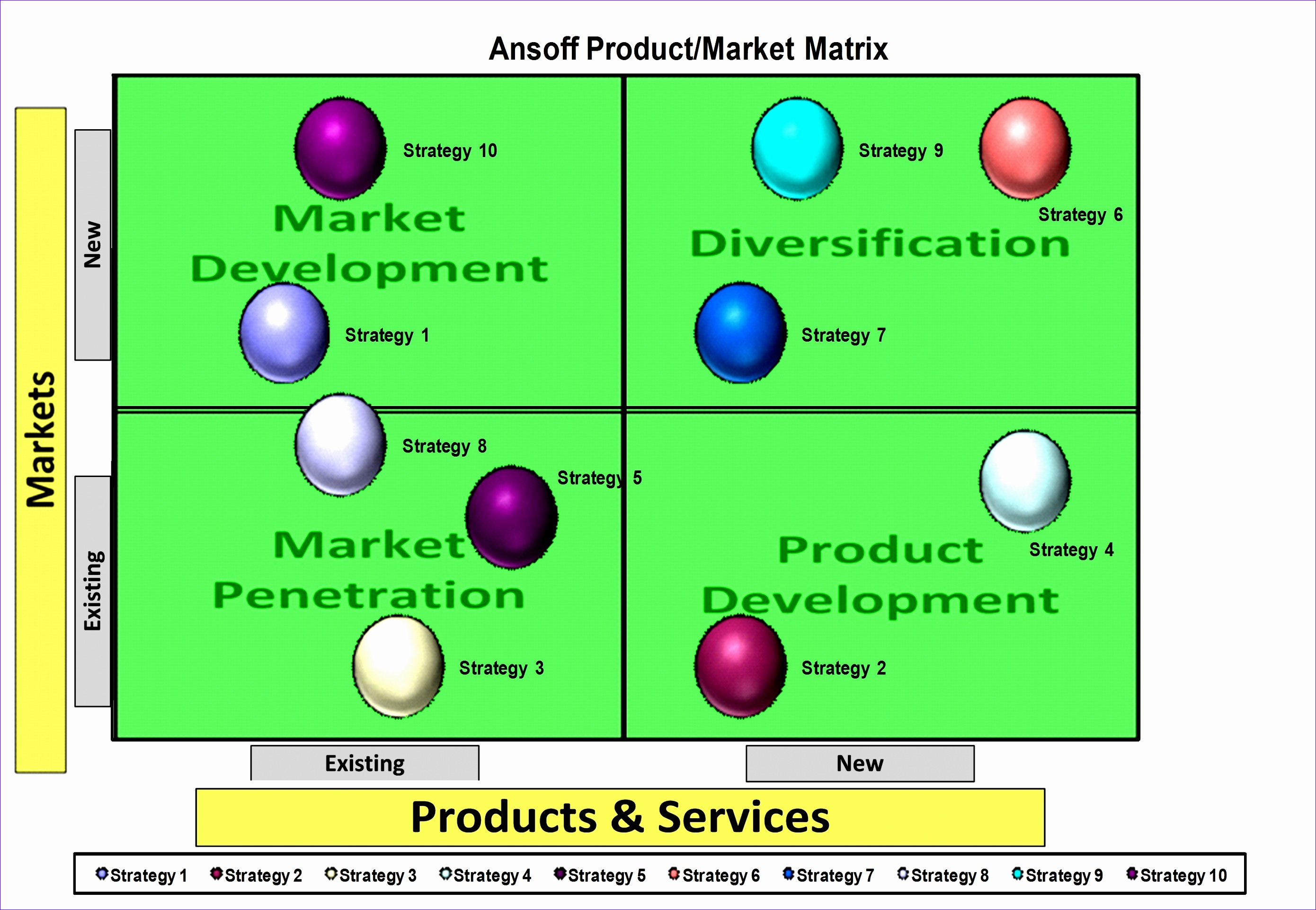 ansoff matrix template excel