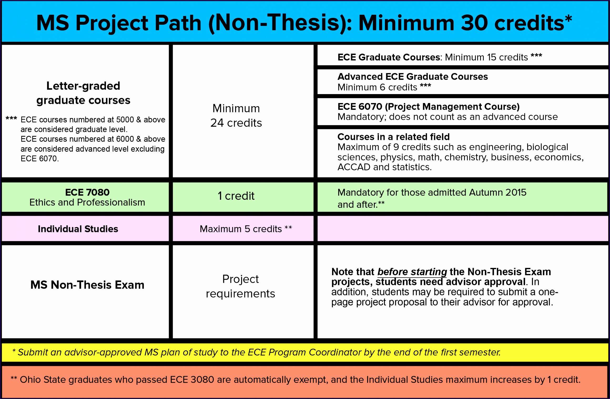 ms graph non thesis option 2016 1