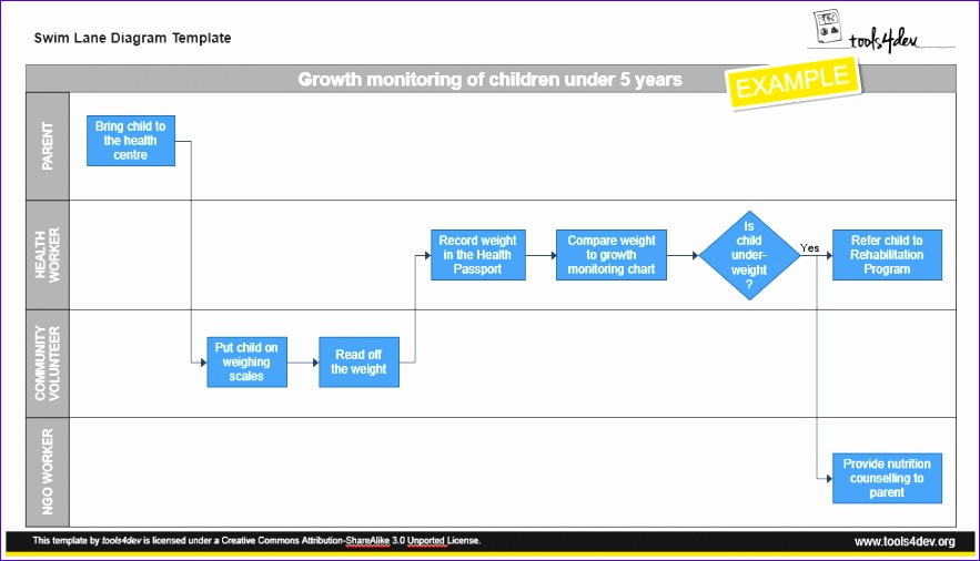 Swimlane Flowchart Template Excel Dhkkd Elegant Swim Lane Template Cross Functional Diagram