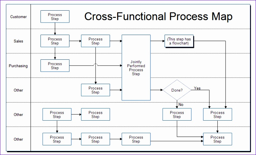 cross functional template