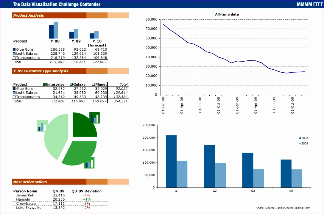 sales data dashboard duezzz 1 excel