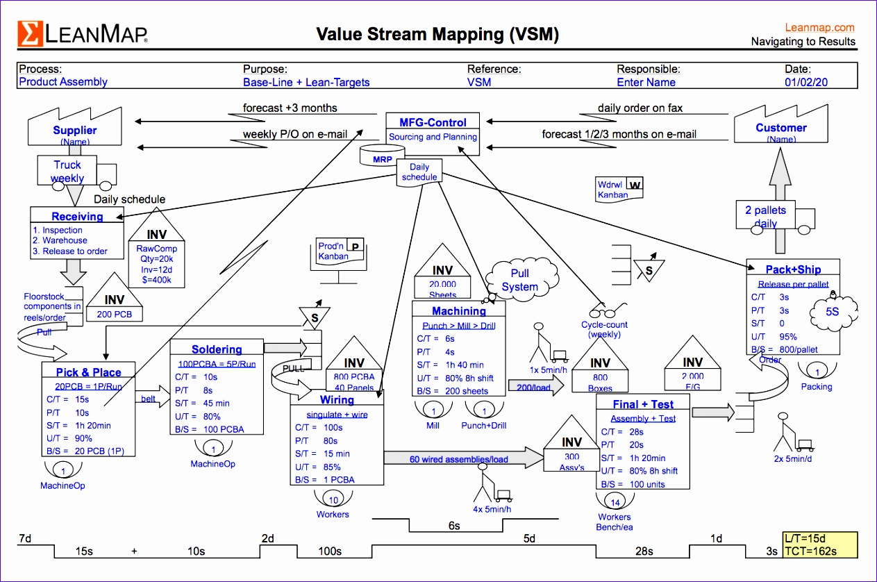 6 value stream map template excel exceltemplates