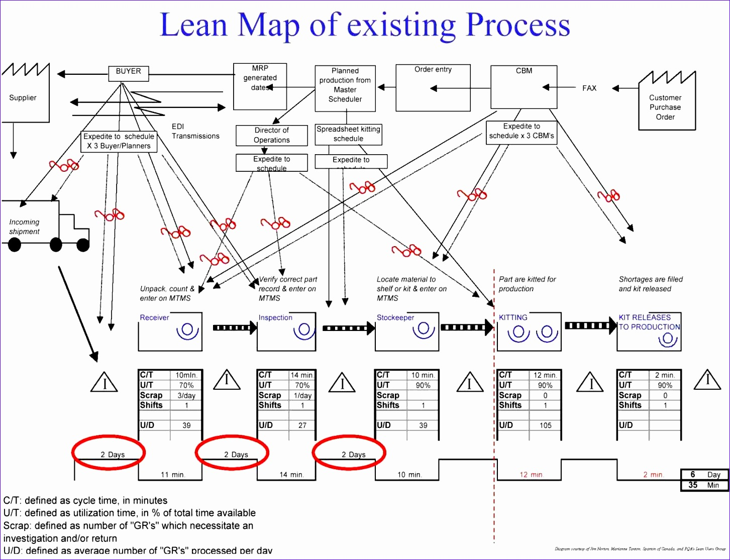 map example this is a sample mapping template on lean manufacturing this Value Stream Mapping Template Excel sample value stream mapping template is on