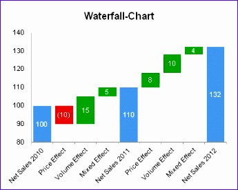 Waterfall Chart for excel
