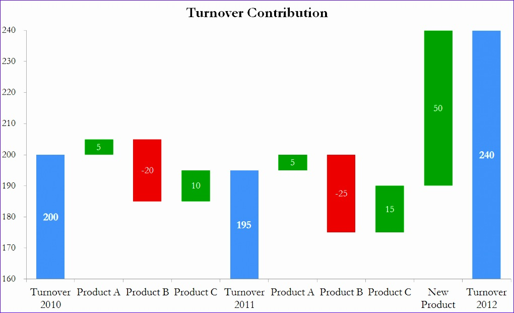turnover contribution waterfall chart for excel
