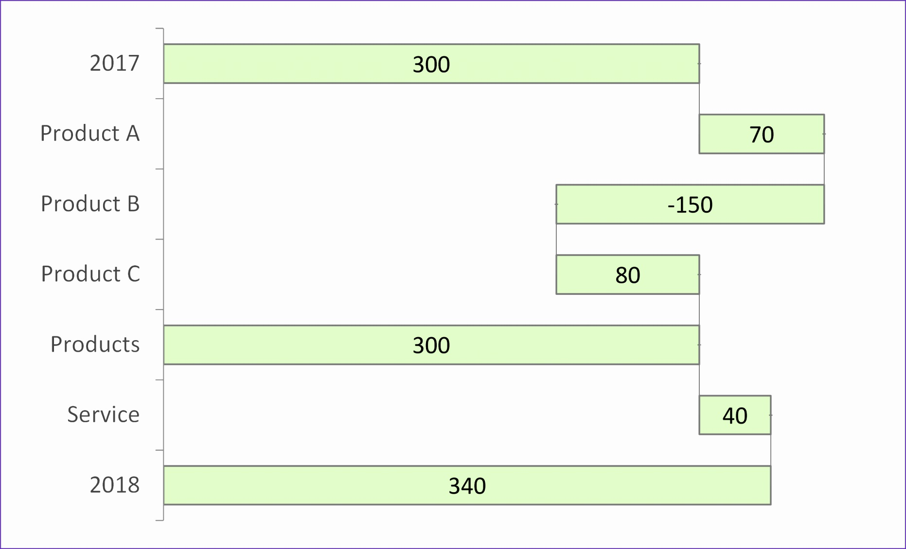 Waterfall Diagram Excel Template Njswg Lovely Chart Stacked Waterfall Chart