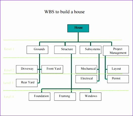 Wbs Template Excel Free Wives Lovely Sample Work Breakdown Structure