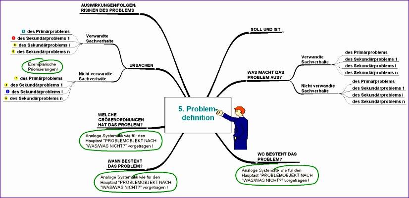 systematische problemdefinition und problemanalyse mit mindmaps 826400