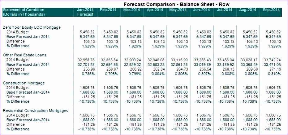report setup forecast parison reports row 931438