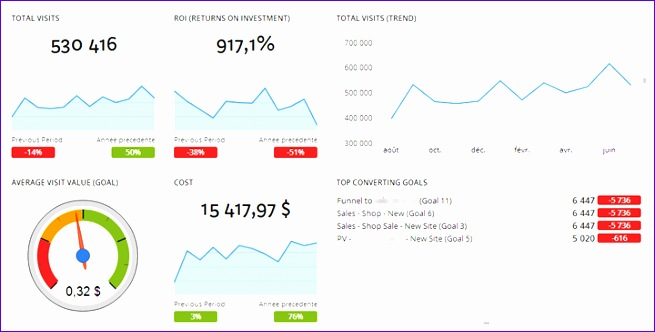 create an executive dashboard for google analytics 655332