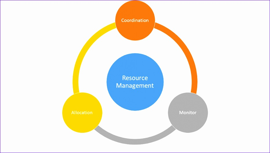 resource management 15 931529