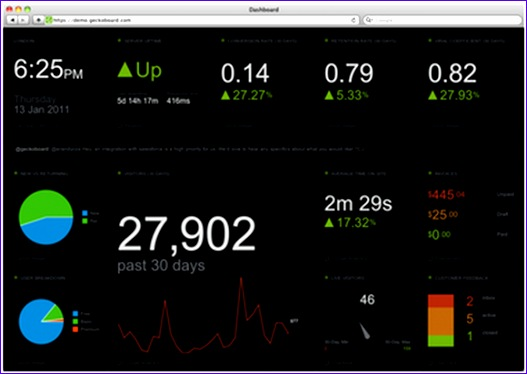 create custom dashboards to monitor your business with geckoboard 527374
