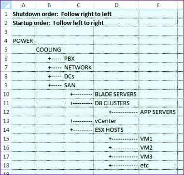 datacenters need shutdownstartup order 381361