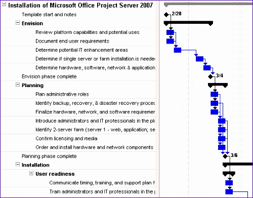 Free Project Management Templates Excel 2007 Gdqu2 Fresh Download Deployment for Microsoft Fice 2003 2007 2010 550425