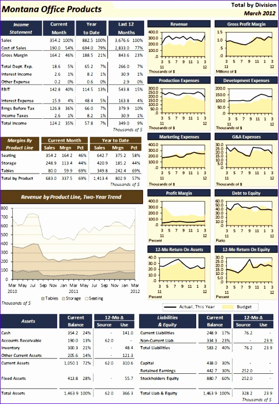 Monthly Financial Statement Template Excel E8jxc Luxury A Monthly Financial Dashboard that Bines Standard 600858