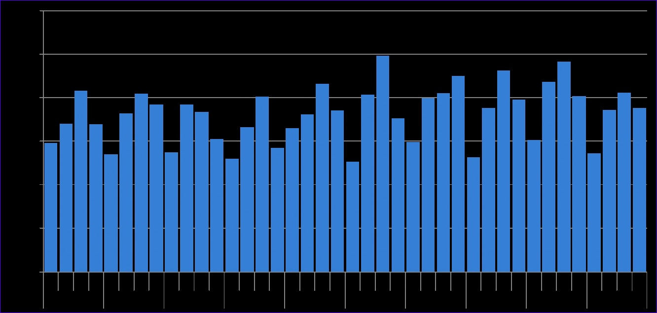 yoy year over year charts 1332635