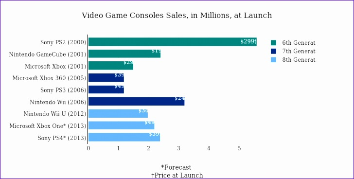 video game consoles sales in millions at launch 728368