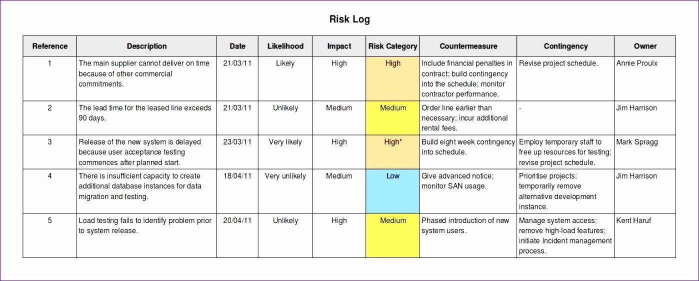how to prepare a risk log 1398562
