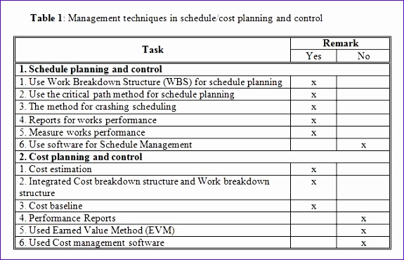 practices of contractor schedulecost 575370