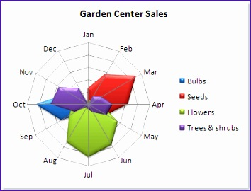 how to create a spider chart in excel 354270