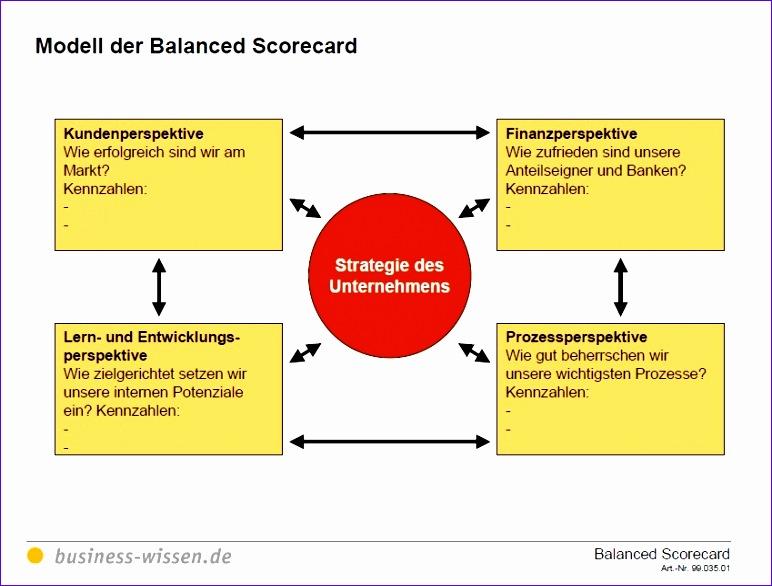 balanced scorecard mit kennzahlen strategien umsetzen 772586