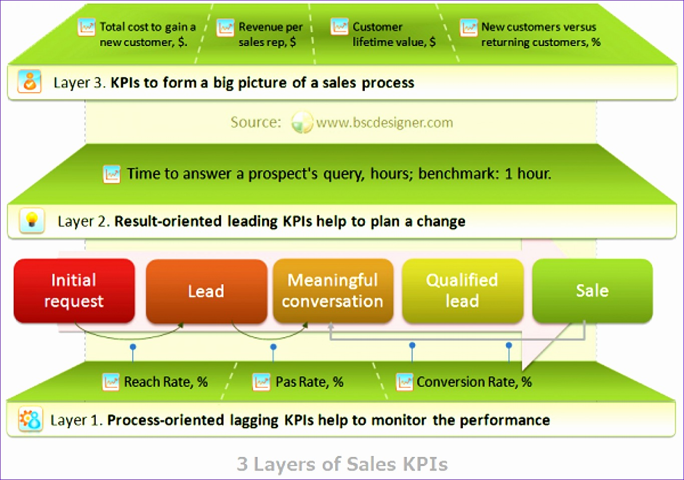 hr balanced scorecard template - hr kpi metrics business process documentation software