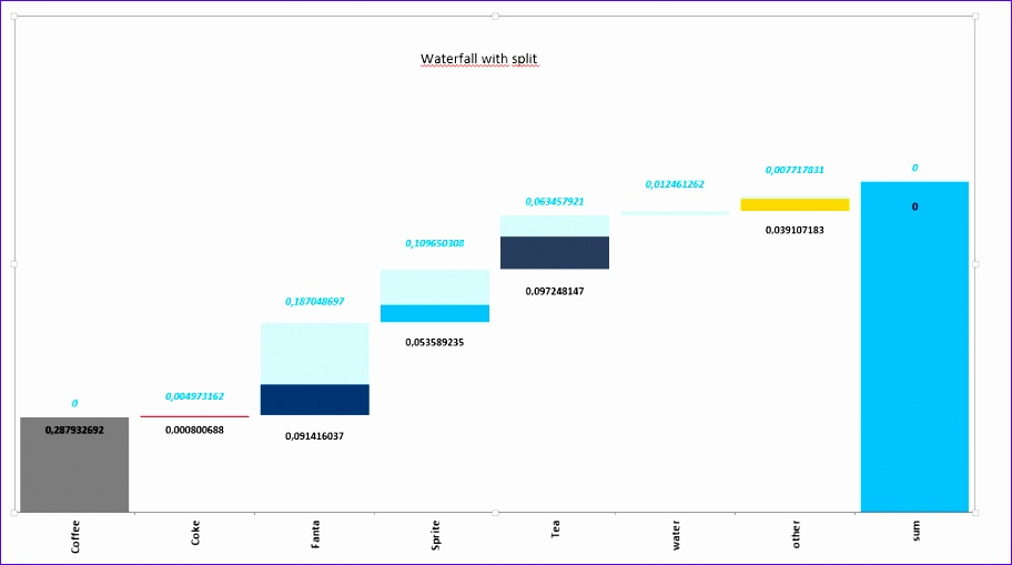 tableau waterfall chart with mixed colors 912509