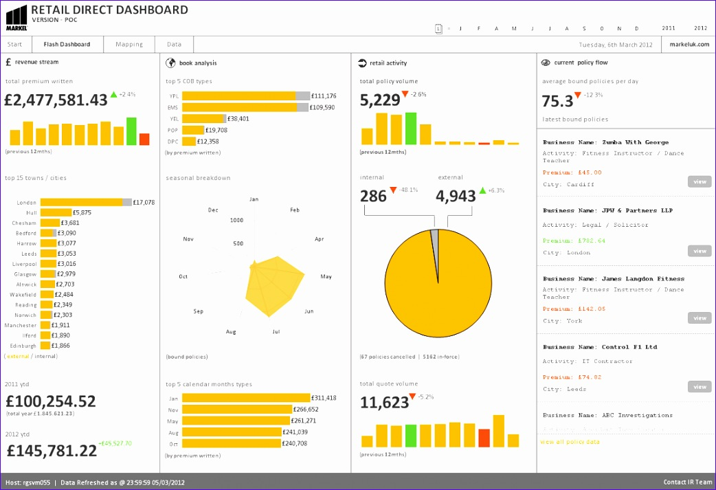 beautiful design chart innovations from qliktech and the elephant in the dashboard 1042713