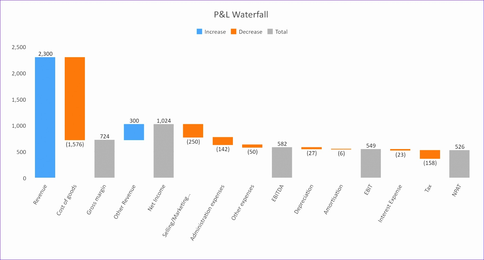 3 easy steps to create waterfall chart in excel 2016 1675900