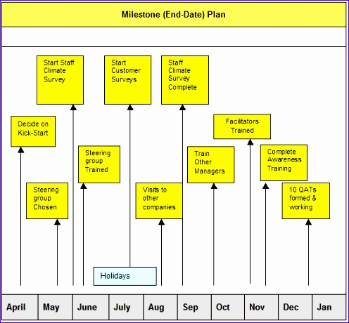 milestone plans gantt charts 496460