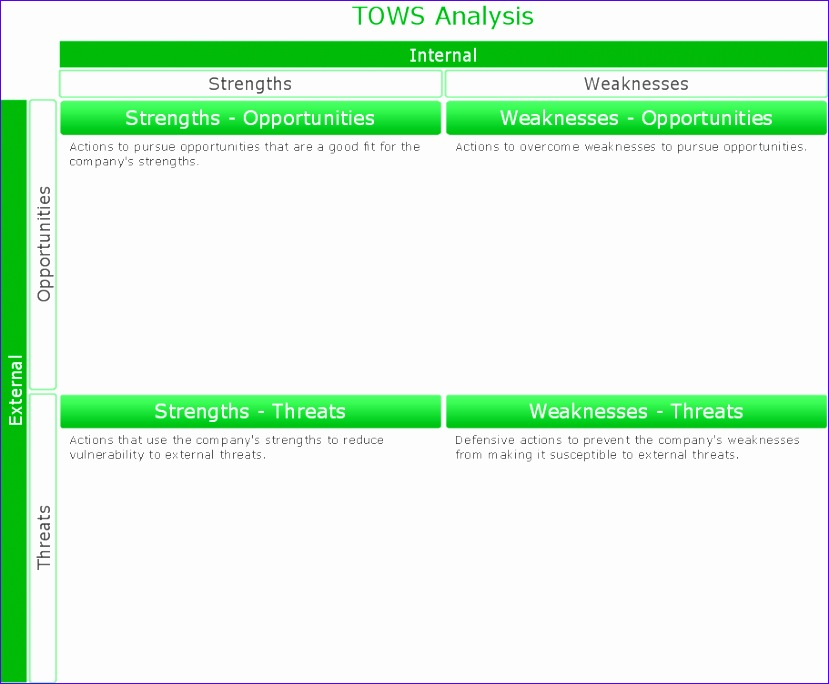 swot analysis solution strategy tools 829684