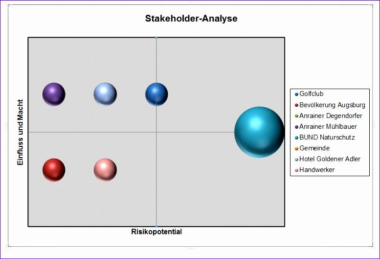 Stakeholderanalyse 777529