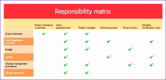 5 raci matrix template excel project management 582280