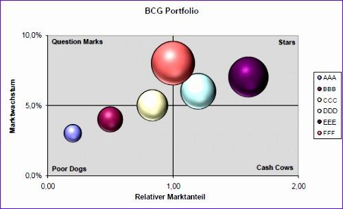 5 bcg matrix template excel - exceltemplates