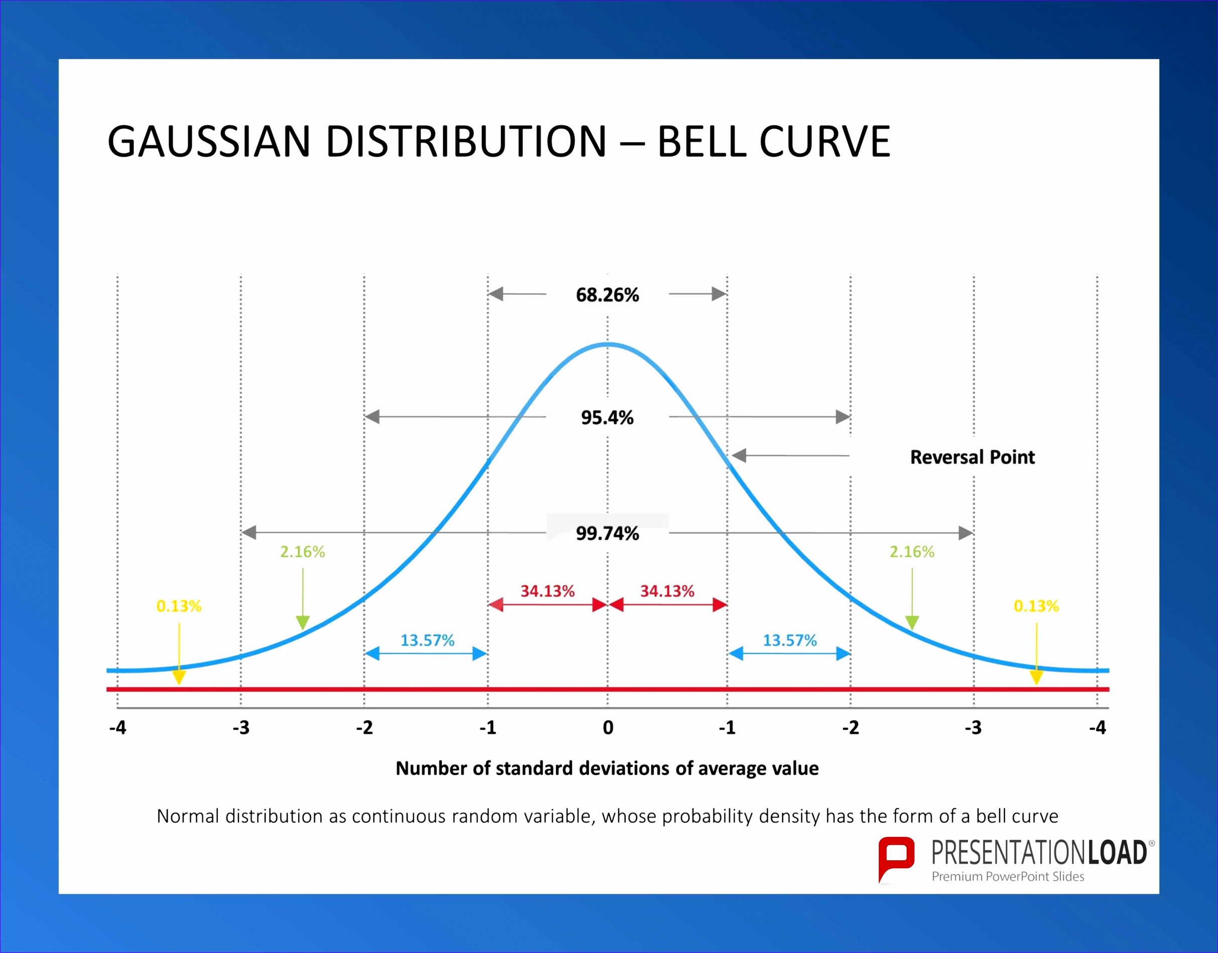 Printable bell curve for Bell curve excel 2010 template