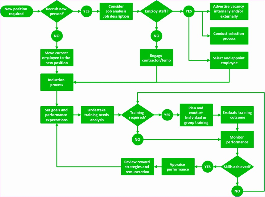 diagram software how to create a flow chart in conceptdraw 859638