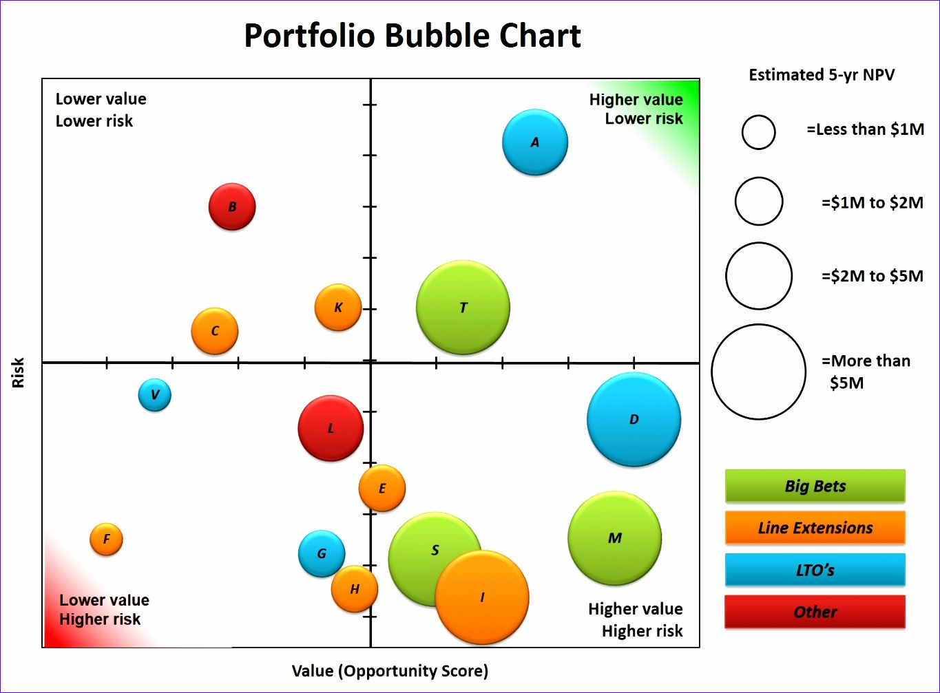 12 bubble chart template excel exceltemplates