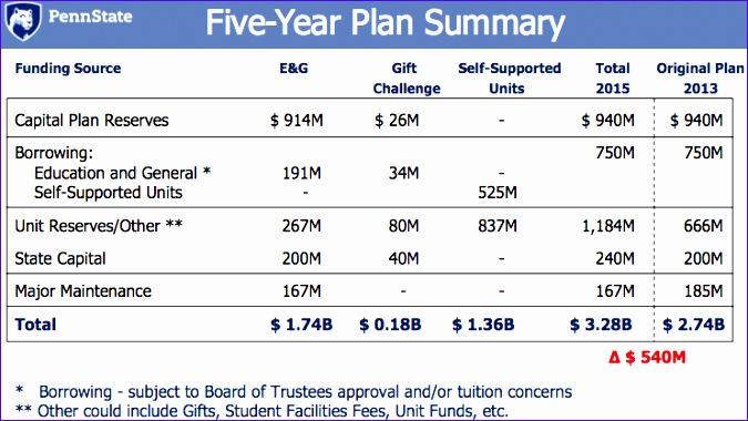 five year capital plan 2014 2018 675380