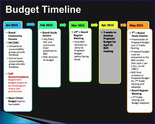 bud timeline template