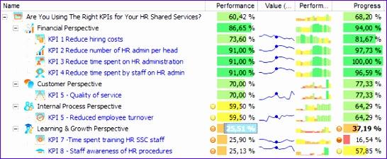 hr shared services kpis 546225