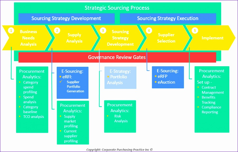 proactively influence business goals and priorities e enabled sourcing 902578
